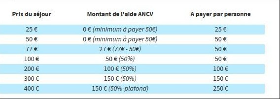 """青年福利:18-25岁年轻人可以享受法国的""""公款""""旅游了!"""