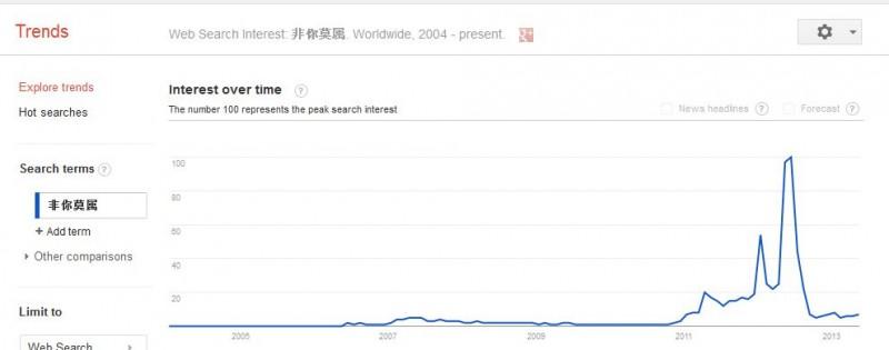 谷歌热门关键字查询方面非你莫属截图