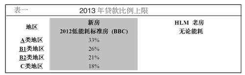 2013年的零利率贷款根据