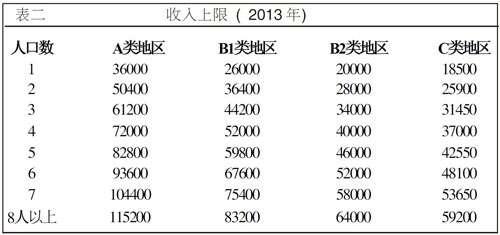 2013年的零利率贷款根据2