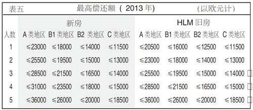 2013年的零利率贷款根据5
