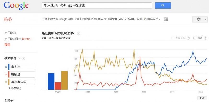 华人街,新欧洲, 战斗在法国一些数据